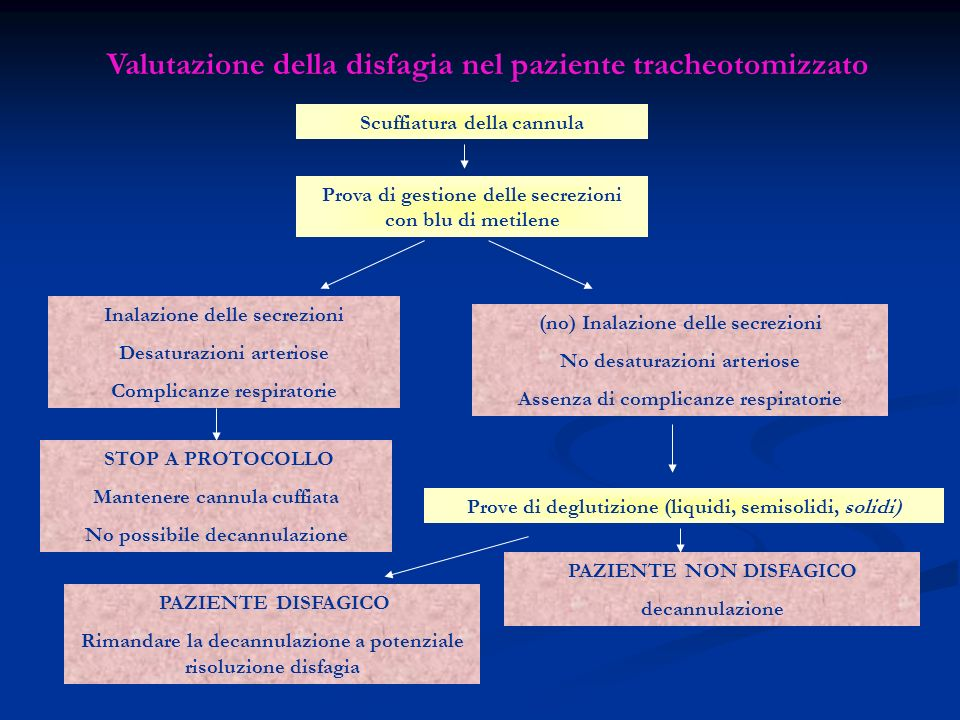 Valutazione della disfagia nel paziente tracheotomizzato Scuffiatura della cannula Prova di gestione delle secrezioni con blu di metilene Inalazione d