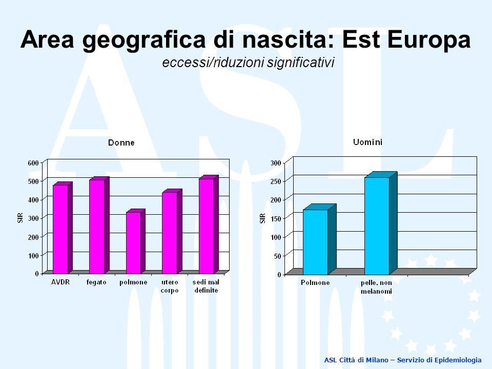 ASL Città di Milano – Servizio di Epidemiologia Area geografica di nascita: Est Europa eccessi/riduzioni significativi