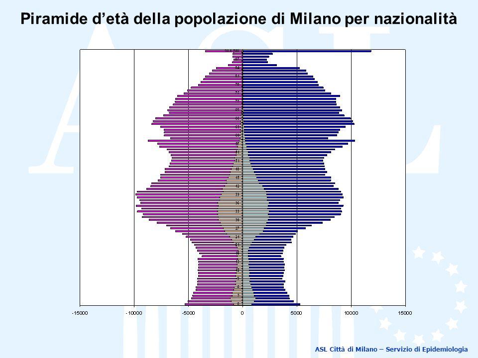 Piramide detà della popolazione di Milano per nazionalità