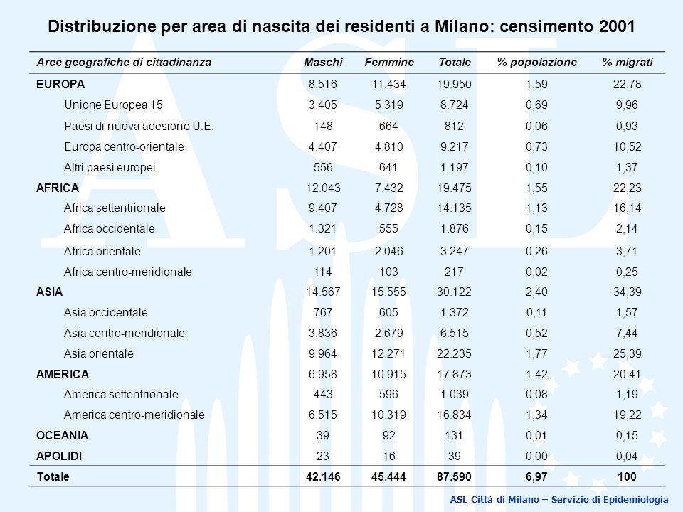 ASL Città di Milano – Servizio di Epidemiologia Distribuzione per area di nascita dei residenti a Milano: censimento 2001 Aree geografiche di cittadinanzaMaschiFemmineTotale% popolazione% migrati EUROPA8.51611.43419.9501,5922,78 Unione Europea 153.4055.3198.7240,699,96 Paesi di nuova adesione U.E.1486648120,060,93 Europa centro-orientale4.4074.8109.2170,7310,52 Altri paesi europei5566411.1970,101,37 AFRICA12.0437.43219.4751,5522,23 Africa settentrionale9.4074.72814.1351,1316,14 Africa occidentale1.3215551.8760,152,14 Africa orientale1.2012.0463.2470,263,71 Africa centro-meridionale1141032170,020,25 ASIA14.56715.55530.1222,4034,39 Asia occidentale7676051.3720,111,57 Asia centro-meridionale3.8362.6796.5150,527,44 Asia orientale9.96412.27122.2351,7725,39 AMERICA6.95810.91517.8731,4220,41 America settentrionale4435961.0390,081,19 America centro-meridionale6.51510.31916.8341,3419,22 OCEANIA39921310,010,15 APOLIDI2316390,000,04 Totale42.14645.44487.5906,97100