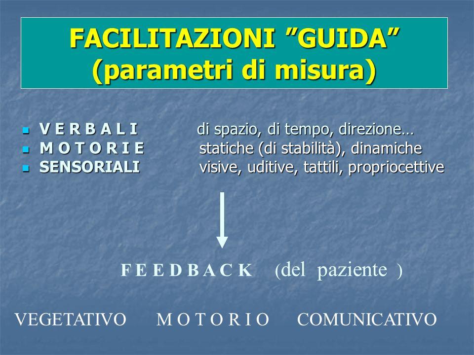 FACILITAZIONI GUIDA (parametri di misura) V E R B A L I di spazio, di tempo, direzione… V E R B A L I di spazio, di tempo, direzione… M O T O R I E st