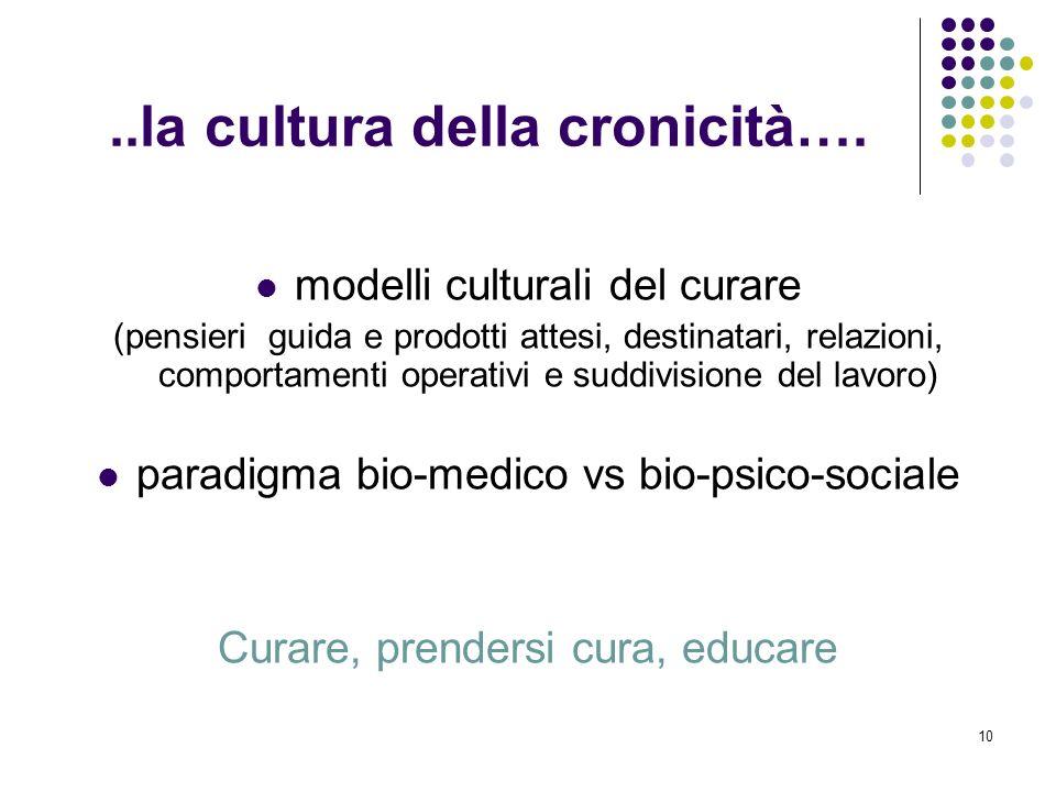 10..la cultura della cronicità…. modelli culturali del curare (pensieri guida e prodotti attesi, destinatari, relazioni, comportamenti operativi e sud