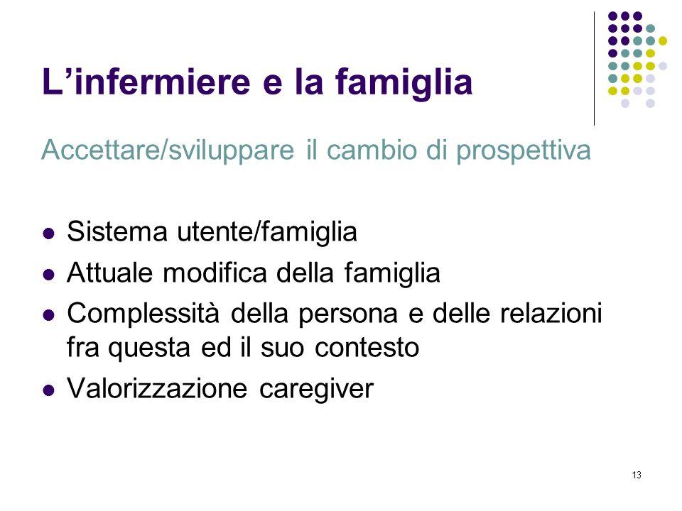 13 Linfermiere e la famiglia Accettare/sviluppare il cambio di prospettiva Sistema utente/famiglia Attuale modifica della famiglia Complessità della p