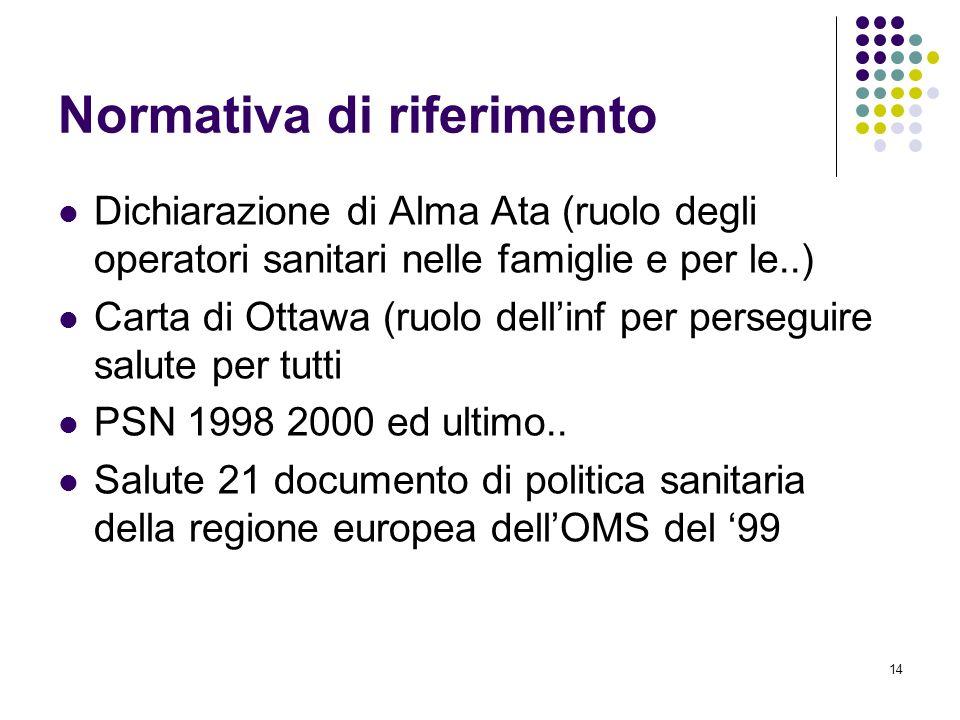 14 Normativa di riferimento Dichiarazione di Alma Ata (ruolo degli operatori sanitari nelle famiglie e per le..) Carta di Ottawa (ruolo dellinf per pe