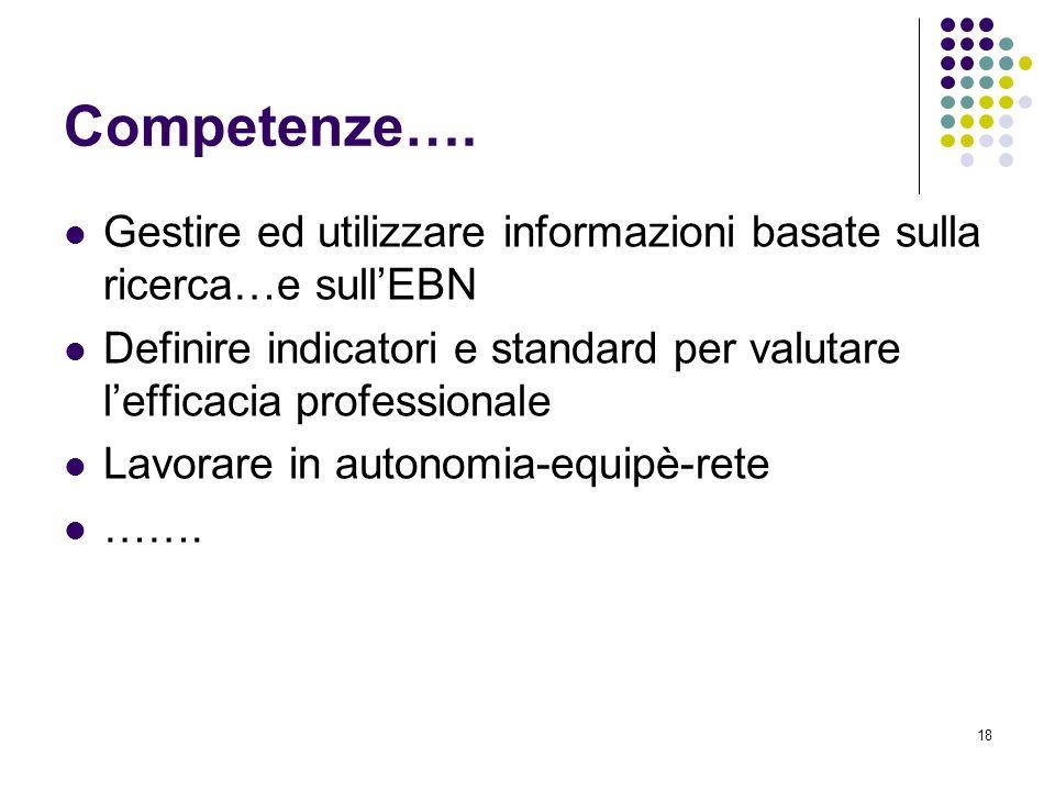 18 Competenze…. Gestire ed utilizzare informazioni basate sulla ricerca…e sullEBN Definire indicatori e standard per valutare lefficacia professionale