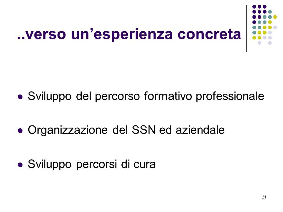 21..verso unesperienza concreta Sviluppo del percorso formativo professionale Organizzazione del SSN ed aziendale Sviluppo percorsi di cura