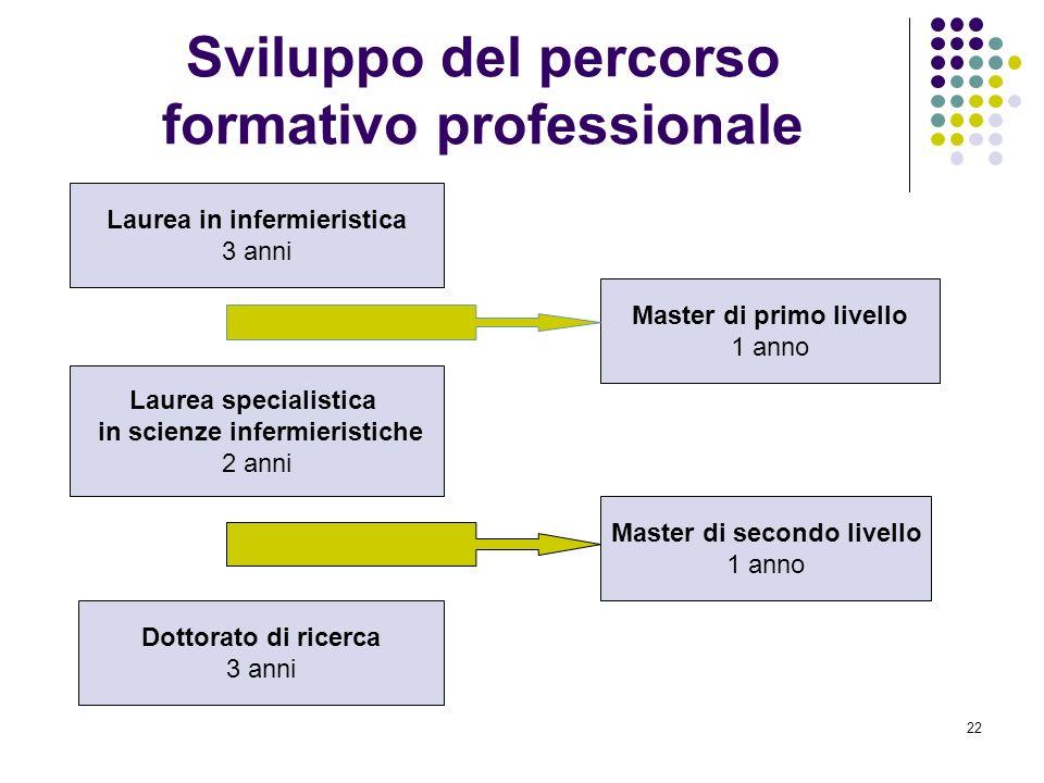 22 Sviluppo del percorso formativo professionale Laurea in infermieristica 3 anni Laurea specialistica in scienze infermieristiche 2 anni Dottorato di