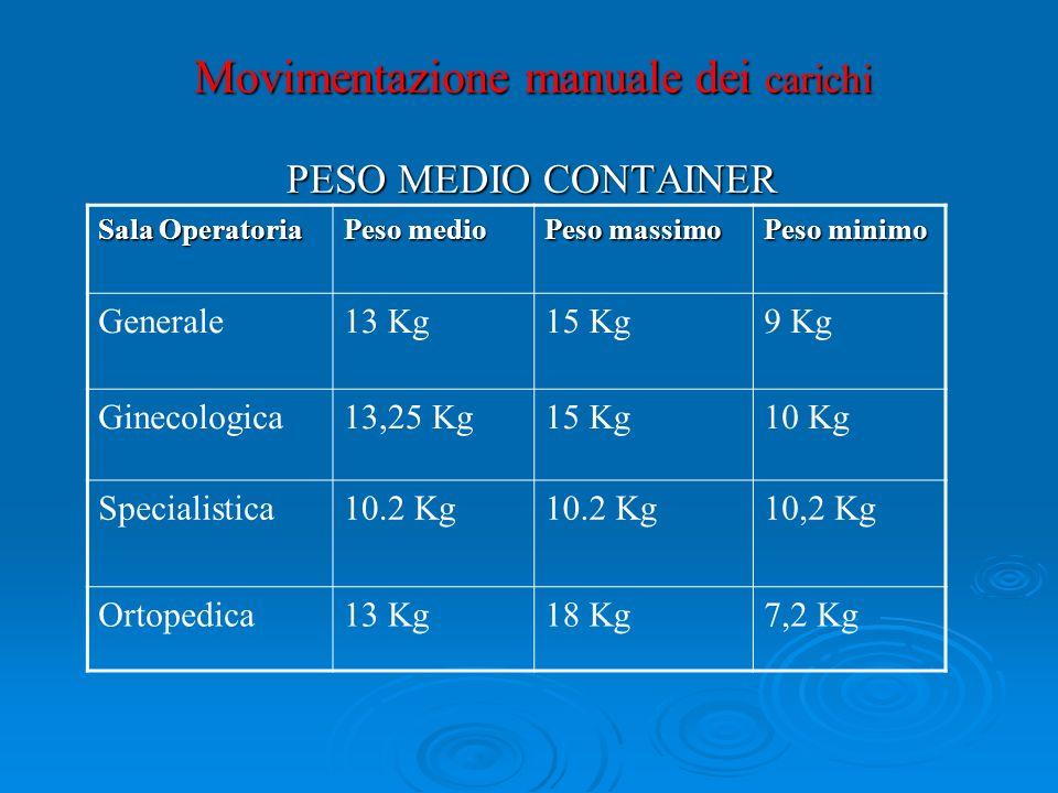 Movimentazione manuale dei carichi PESO MEDIO CONTAINER Sala Operatoria Peso medio Peso massimo Peso minimo Generale13 Kg15 Kg9 Kg Ginecologica13,25 K