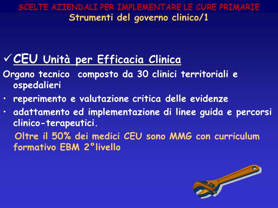 SCELTE AZIENDALI PER IMPLEMENTARE LE CURE PRIMARIE Strumenti del governo clinico/1 CEU Unità per Efficacia Clinica Organo tecnico composto da 30 clini