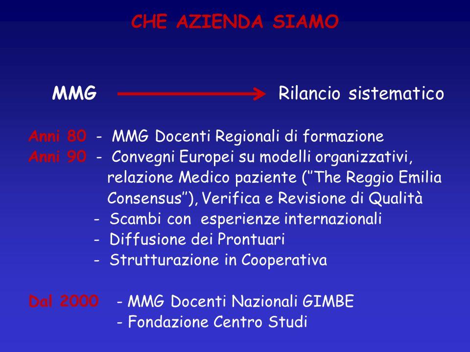 CHE AZIENDA SIAMO MMG Rilancio sistematico Anni 80 - MMG Docenti Regionali di formazione Anni 90 - Convegni Europei su modelli organizzativi, relazion