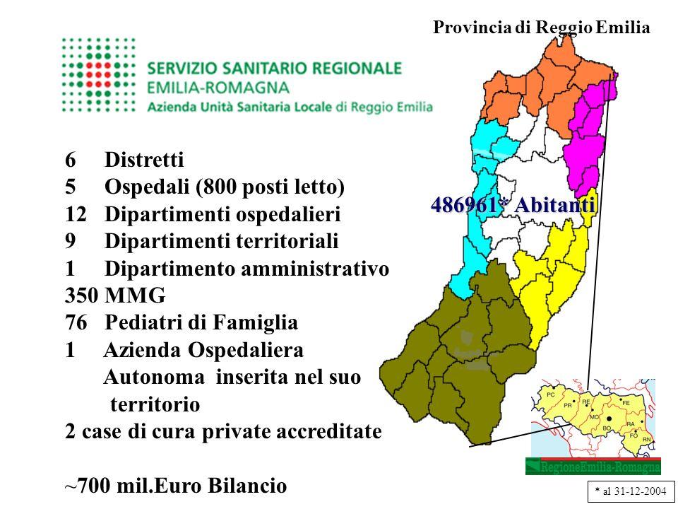 6 Distretti 5 Ospedali (800 posti letto) 12 Dipartimenti ospedalieri 9 Dipartimenti territoriali 1 Dipartimento amministrativo 350 MMG 76 Pediatri di