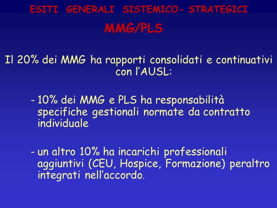 ESITI GENERALI SISTEMICO- STRATEGICI MMG/PLS Il 20% dei MMG ha rapporti consolidati e continuativi con lAUSL: -10% dei MMG e PLS ha responsabilità spe