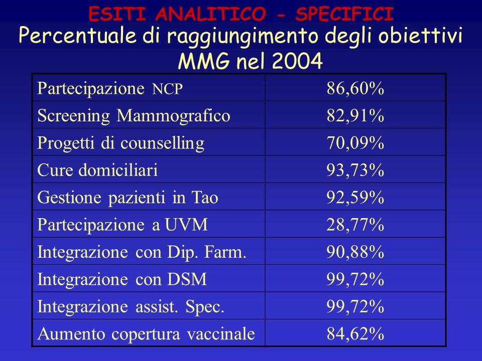 ESITI ANALITICO - SPECIFICI Percentuale di raggiungimento degli obiettivi MMG nel 2004 Partecipazione NCP 86,60% Screening Mammografico82,91% Progetti