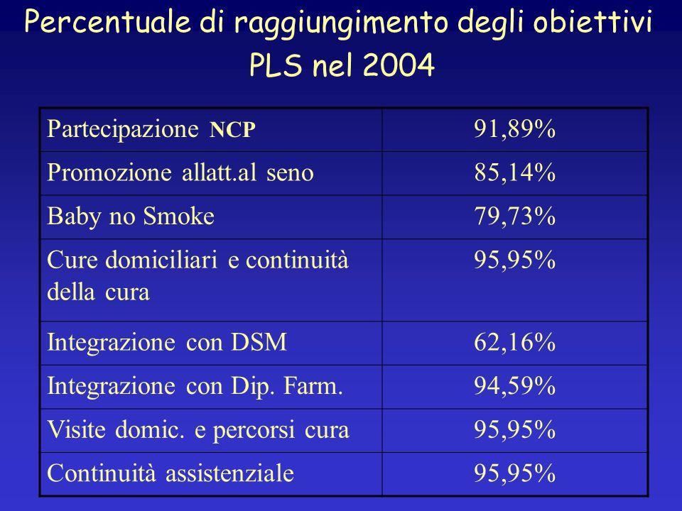 Percentuale di raggiungimento degli obiettivi PLS nel 2004 Partecipazione NCP 91,89% Promozione allatt.al seno85,14% Baby no Smoke79,73% Cure domicili