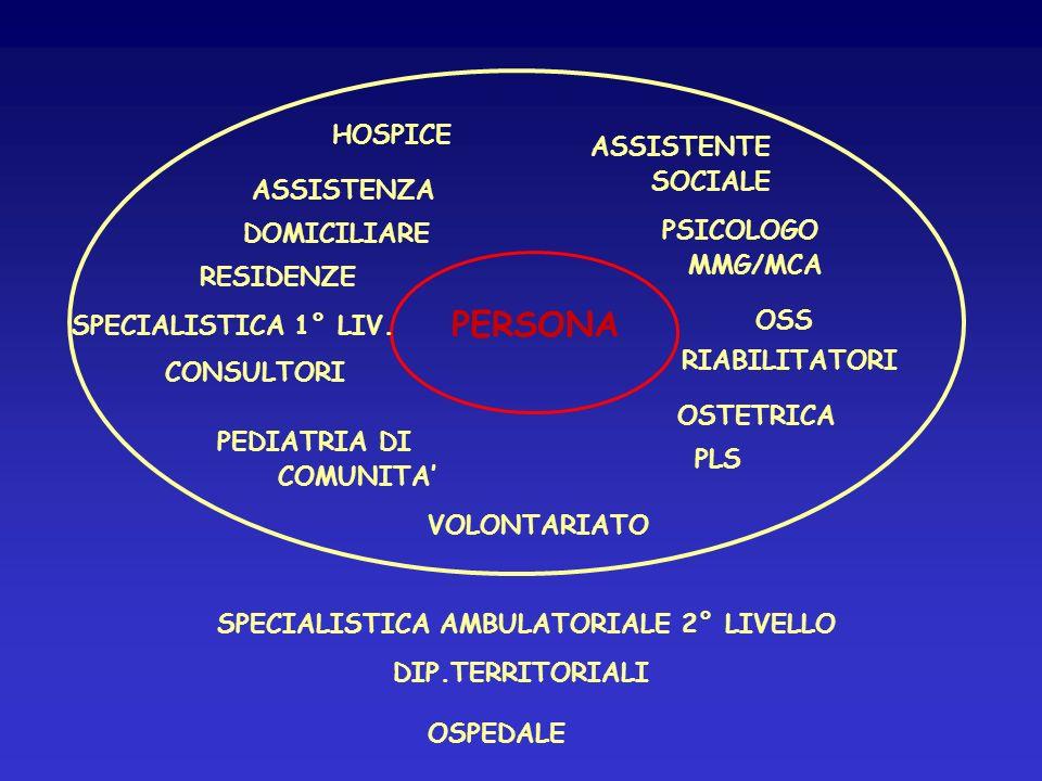 ASSISTENZA DOMICILIARE PERSONA PLS OSTETRICA OSS ASSISTENTE SOCIALE PEDIATRIA DI COMUNITA CONSULTORI RESIDENZE SPECIALISTICA AMBULATORIALE 2° LIVELLO