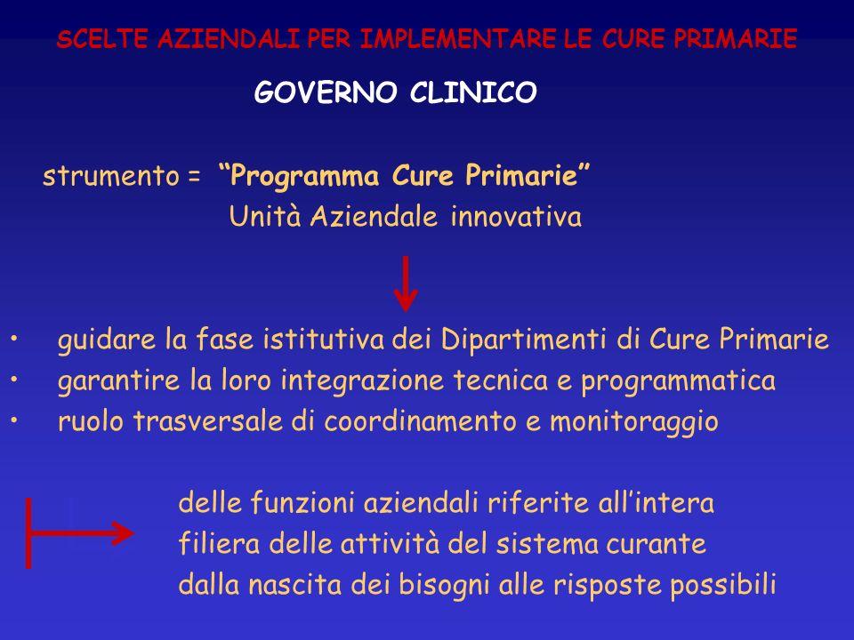 SCELTE AZIENDALI PER IMPLEMENTARE LE CURE PRIMARIE GOVERNO CLINICO strumento = Programma Cure Primarie Unità Aziendale innovativa guidare la fase isti