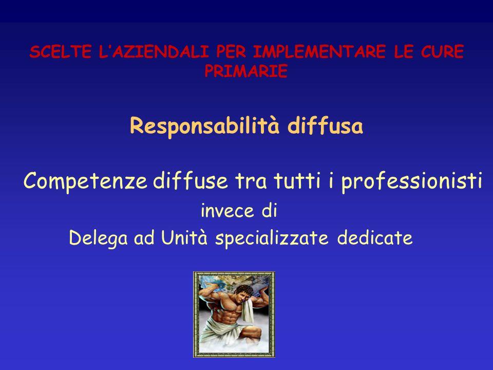 SCELTE LAZIENDALI PER IMPLEMENTARE LE CURE PRIMARIE Responsabilità diffusa Competenze diffuse tra tutti i professionisti invece di Delega ad Unità spe