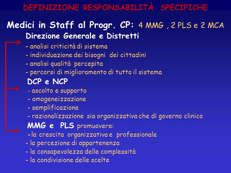 DEFINIZIONE RESPONSABILITÀ SPECIFICHE Medici in Staff al Progr. CP: 4 MMG, 2 PLS e 2 MCA Direzione Generale e Distretti - analisi criticità di sistema