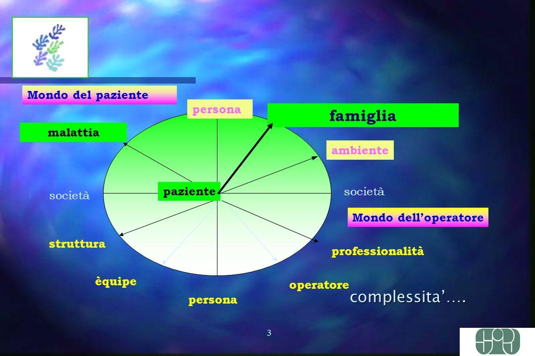 3 società Mondo del paziente malattia paziente persona èquipe struttura società professionalità operatore famiglia ambiente persona Mondo delloperatore complessita….