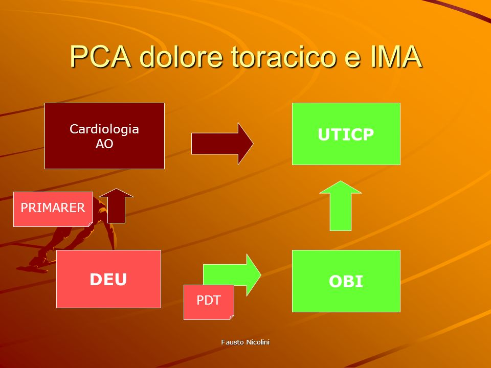 Fausto Nicolini PCA dolore toracico e IMA DEU Cardiologia AO OBI UTICP PDT PRIMARER