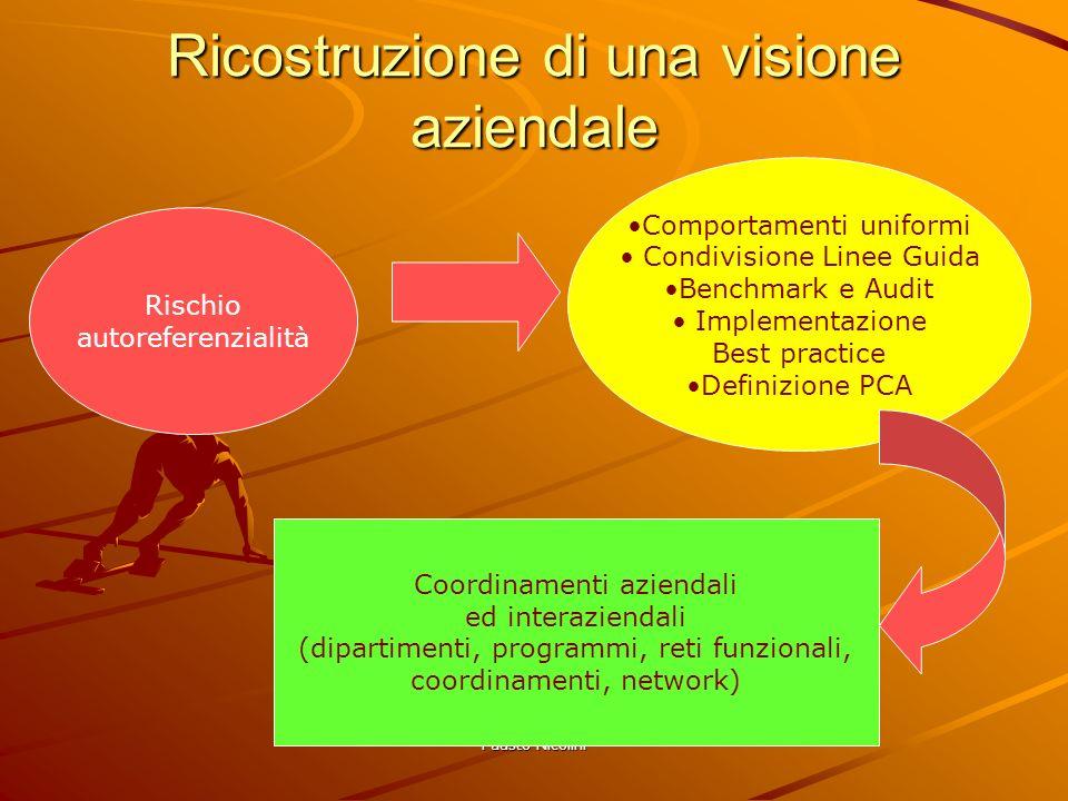 Fausto Nicolini Ricostruzione di una visione aziendale Rischio autoreferenzialità Comportamenti uniformi Condivisione Linee Guida Benchmark e Audit Im
