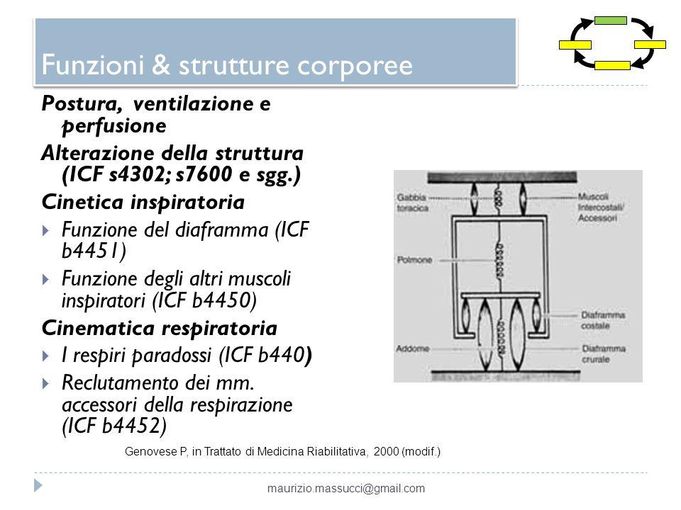 Funzioni & strutture corporee Postura, ventilazione e perfusione Alterazione della struttura (ICF s4302; s7600 e sgg.) Cinetica inspiratoria Funzione