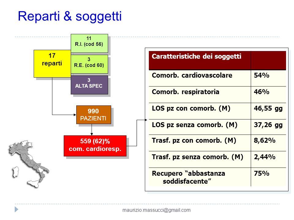 Reparti & soggetti 17 reparti 17 reparti 990 PAZIENTI 990 PAZIENTI 11 R.I. (cod 56) 11 R.I. (cod 56) 3 R.E. (cod 60) 3 R.E. (cod 60) 3 ALTA SPEC 3 ALT