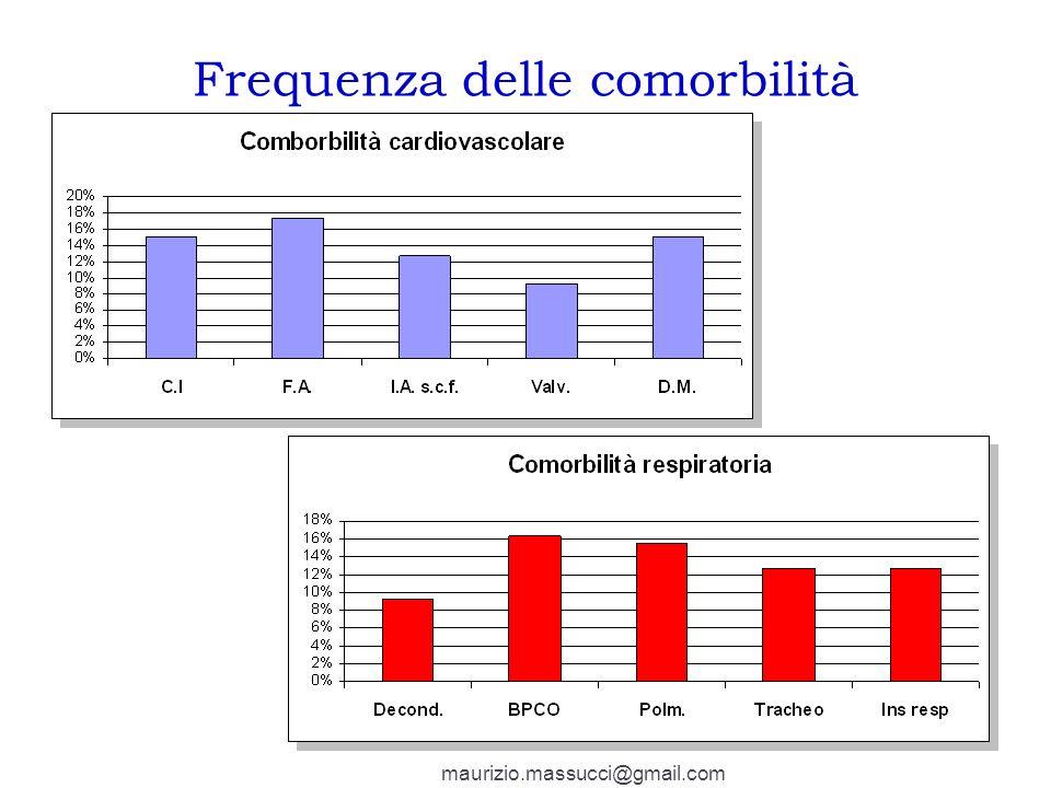 Frequenza delle comorbilità maurizio.massucci@gmail.com