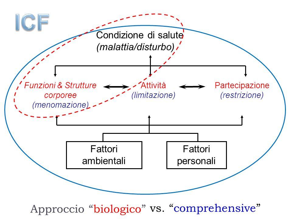 Condizione di salute (malattia/disturbo) Fattori ambientali Fattori personali Funzioni & Strutture corporee (menomazione) Attività (limitazione) Parte