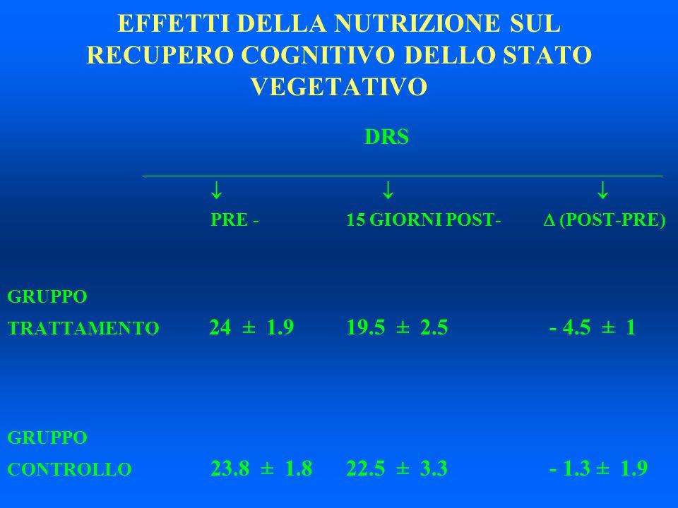 EFFETTI DELLA NUTRIZIONE SUL RECUPERO COGNITIVO DELLO STATO VEGETATIVO DRS _______________________________________________________ PRE -15 GIORNI POST