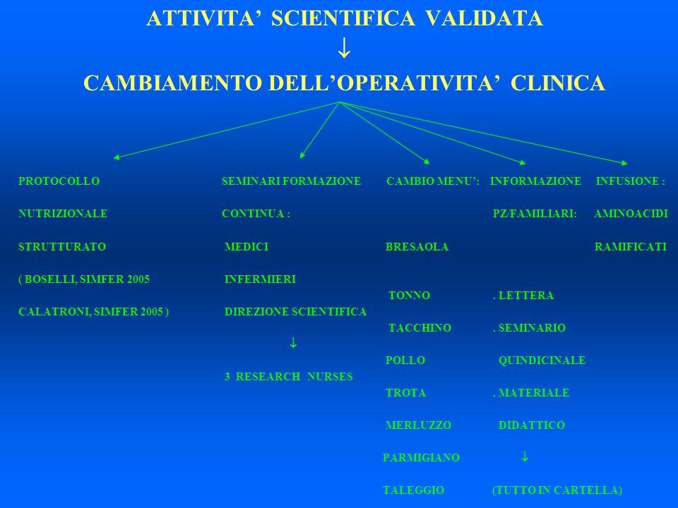 ATTIVITA SCIENTIFICA VALIDATA CAMBIAMENTO DELLOPERATIVITA CLINICA PROTOCOLLOSEMINARI FORMAZIONE CAMBIO MENU: INFORMAZIONE INFUSIONE : NUTRIZIONALECONT