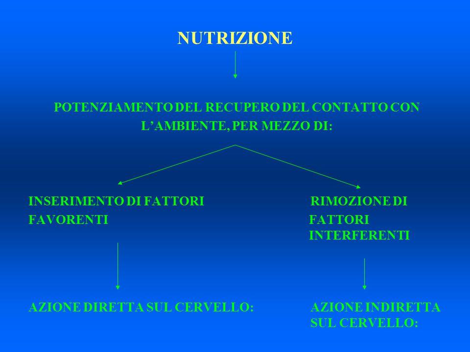 NUTRIZIONE AZIONE DIRETTA AZIONE INDIRETTA SUL CERVELLO:SUL CERVELLO : a) Adeguatezza degli apporti nutrizionalia) Riduzione complicazioni cliniche (infezioni - decubiti) b) Supplementazione conb) Riduzione /non Aminoacidi ramificatipeggioramento delle Ipoaminoacidemie c) (Supplementazione con Vitamine - c) Riduzione del Minerali - Elementi traccia)?depauperamento della massa e dello stato funzionale del tessuto muscolare scheletrico