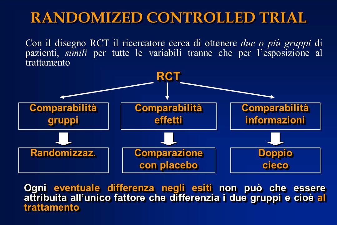 Ogni eventuale differenza negli esiti non può che essere attribuita allunico fattore che differenzia i due gruppi e cioè al trattamento Con il disegno