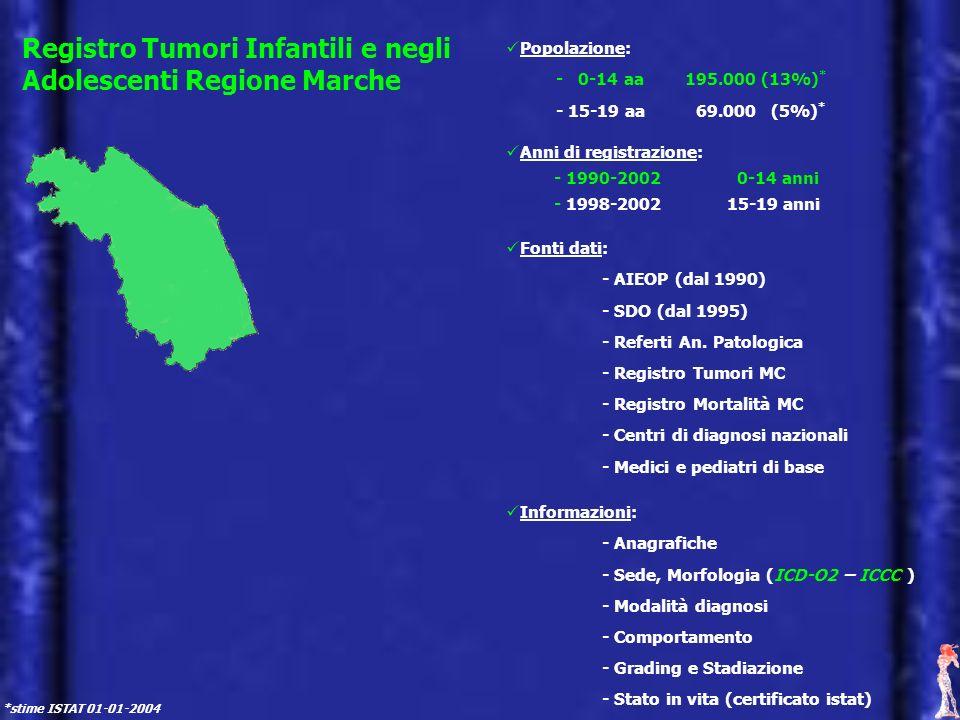Registro Tumori Infantili e negli Adolescenti Regione Marche Popolazione: - 0-14 aa 195.000 (13%) * - 15-19 aa 69.000 (5%) * Fonti dati: - AIEOP (dal