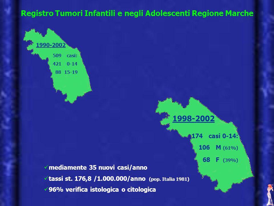 Registro Tumori Infantili e negli Adolescenti Regione Marche mediamente 35 nuovi casi/anno tassi st. 176,8 /1.000.000/anno (pop. Italia 1981) 96% veri