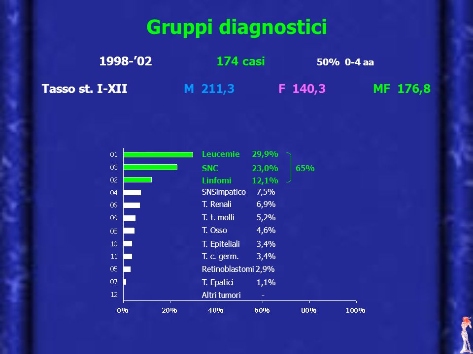Gruppi diagnostici Leucemie 29,9% SNC 23,0% Linfomi 12,1% SNSimpatico 7,5% T. Renali 6,9% T. t. molli 5,2% T. Osso 4,6% T. Epiteliali 3,4% T. c. germ.
