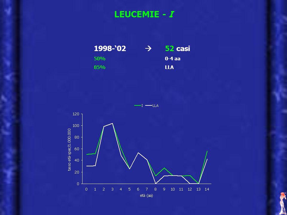 LEUCEMIE - I 1998-02 52 casi 50% 0-4 aa 85% LLA