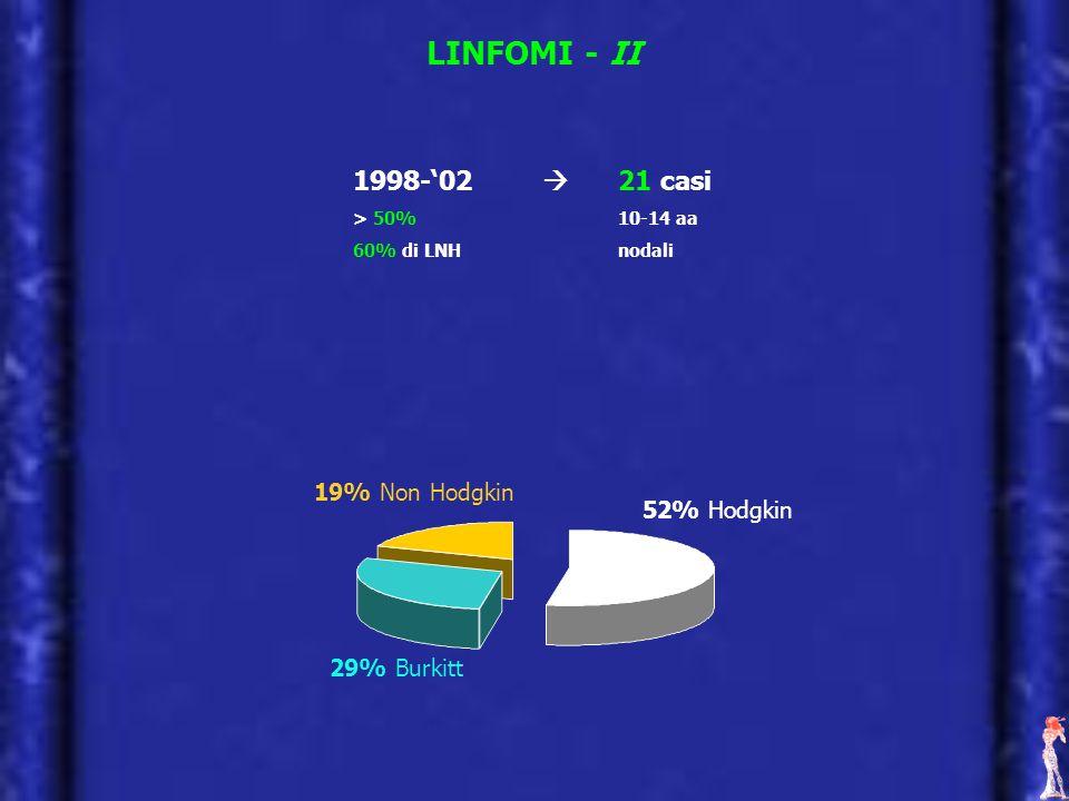 LINFOMI - II 1998-02 21 casi > 50% 10-14 aa 60% di LNHnodali 52% Hodgkin 19% Non Hodgkin 29% Burkitt