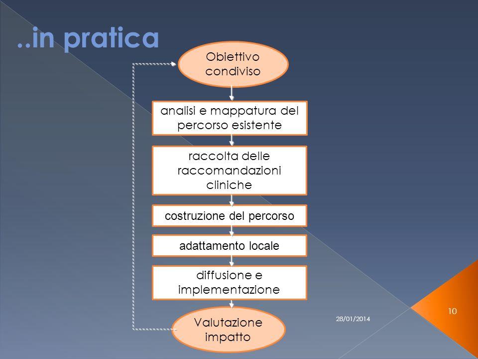 28/01/2014 10 Obiettivo condiviso analisi e mappatura del percorso esistente raccolta delle raccomandazioni cliniche costruzione del percorso adattamento locale diffusione e implementazione Valutazione impatto