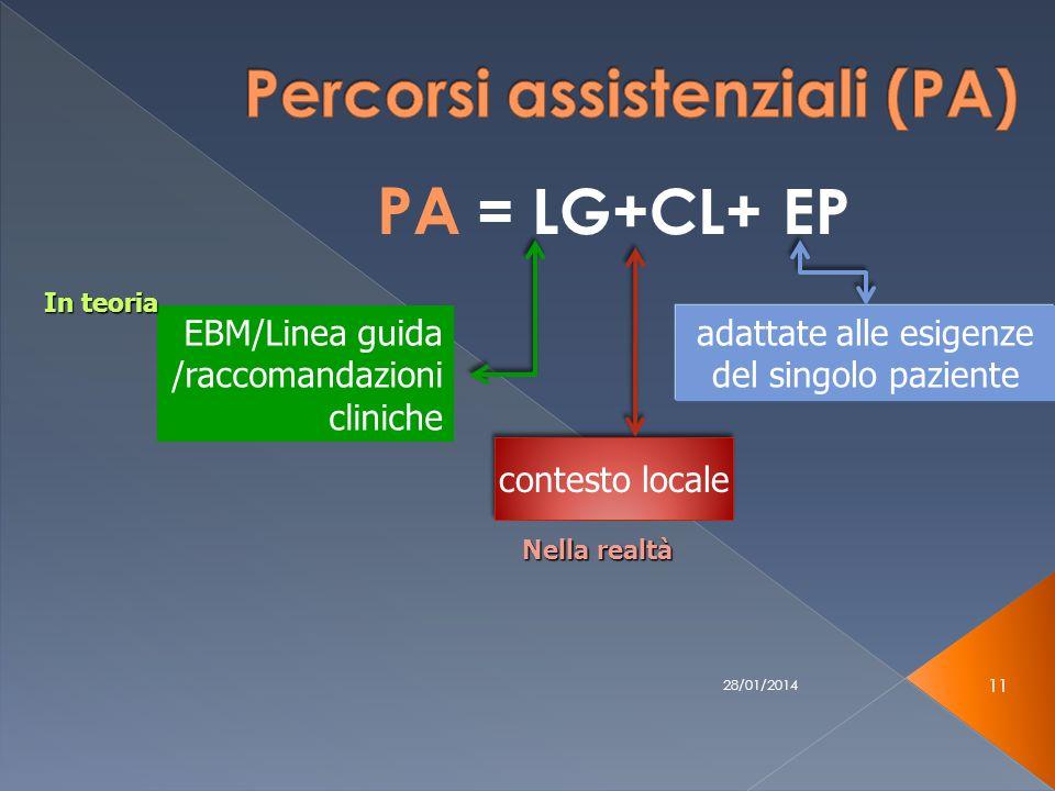28/01/2014 11 PA = LG+CL+ EP EBM/Linea guida /raccomandazioni cliniche contesto locale In teoria Nella realtà adattate alle esigenze del singolo paziente
