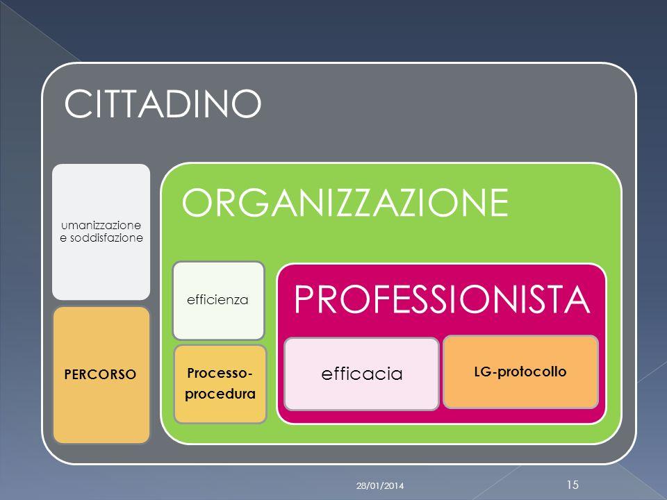 28/01/2014 15 CITTADINO umanizzazione e soddisfazione PERCORSO ORGANIZZAZIONE efficienza Processo- procedura PROFESSIONISTA efficacia LG-protocollo