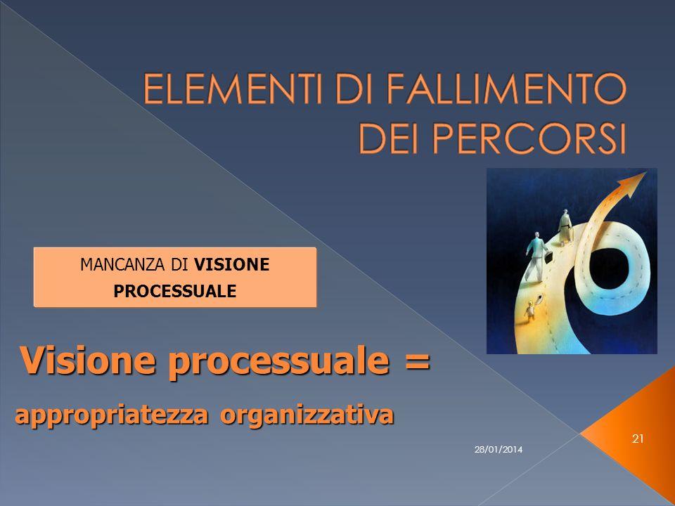 28/01/2014 21 MANCANZA DI VISIONE PROCESSUALE Visione processuale = appropriatezza organizzativa appropriatezza organizzativa