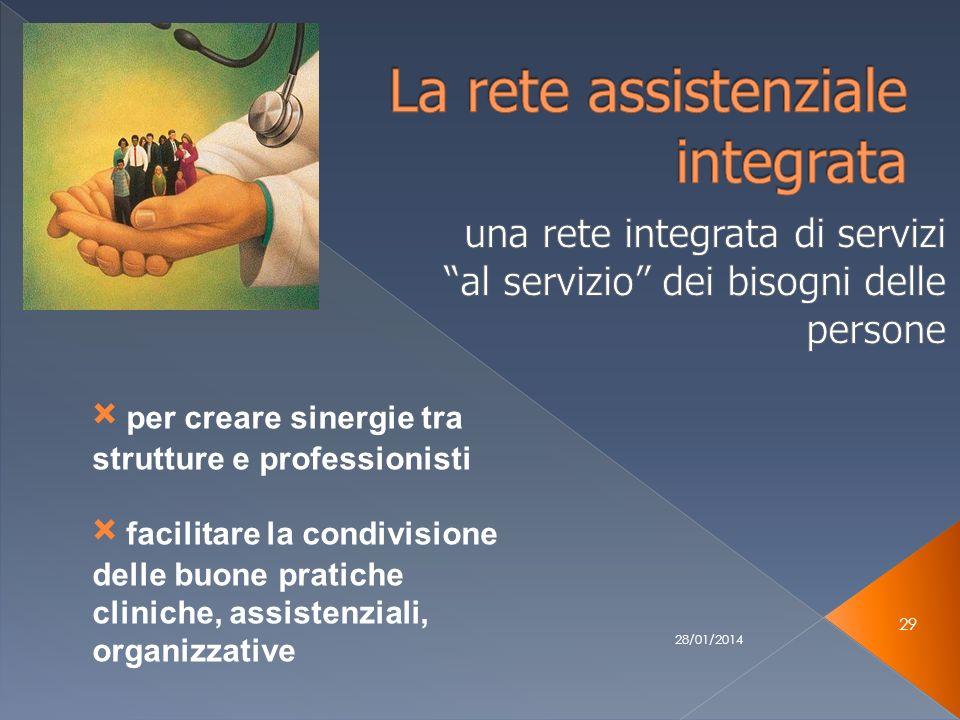 28/01/2014 29 × per creare sinergie tra strutture e professionisti × facilitare la condivisione delle buone pratiche cliniche, assistenziali, organizzative