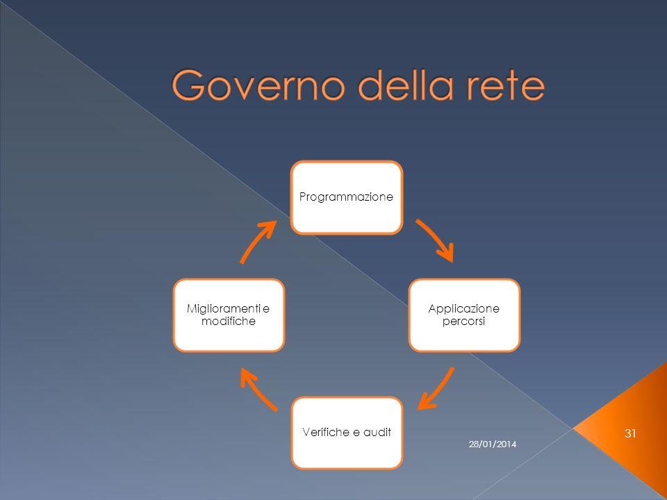 28/01/2014 31 Programmazione Applicazione percorsi Verifiche e audit Miglioramenti e modifiche