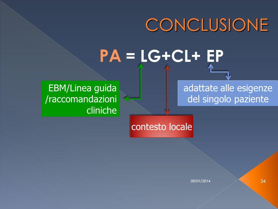 28/01/2014 34 PA = LG+CL+ EP EBM/Linea guida /raccomandazioni cliniche contesto locale adattate alle esigenze del singolo paziente