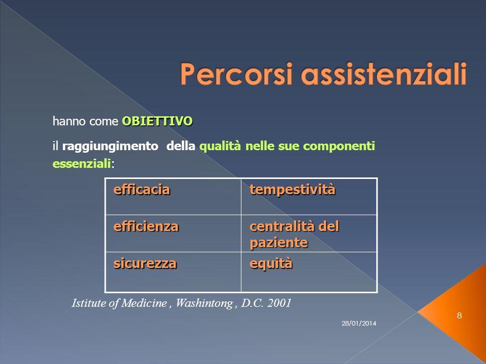 28/01/2014 39 ASPETTI ORGANIZZATIVI PROCESSI ASPETTI CLINICI EBM, pratica, ecc ASPETTI SOCIALI bisogni complessi del paziente