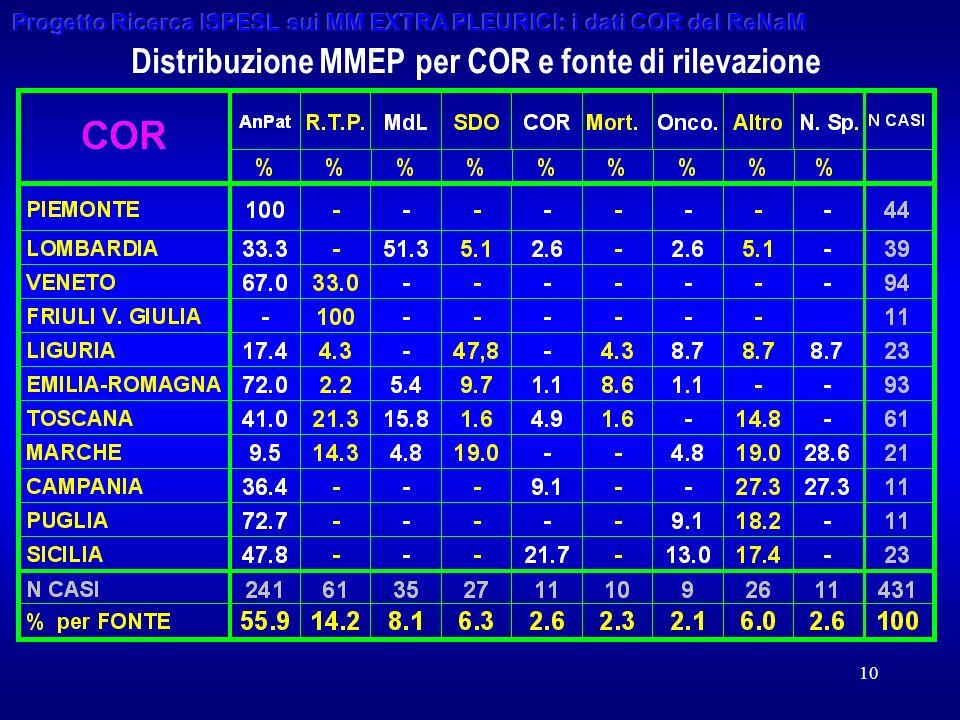10 Distribuzione MMEP per COR e fonte di rilevazione