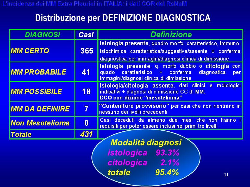 11 Distribuzione per DEFINIZIONE DIAGNOSTICA Modalità diagnosi istologica 93.3% citologica 2.1% totale 95.4%
