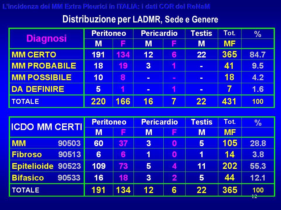 12 Distribuzione per LADMR, Sede e Genere