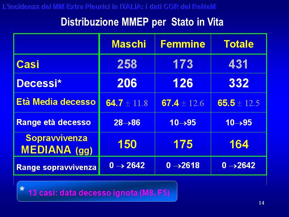 14 Distribuzione MMEP per Stato in Vita * 13 casi: data decesso ignota (M8, F5)